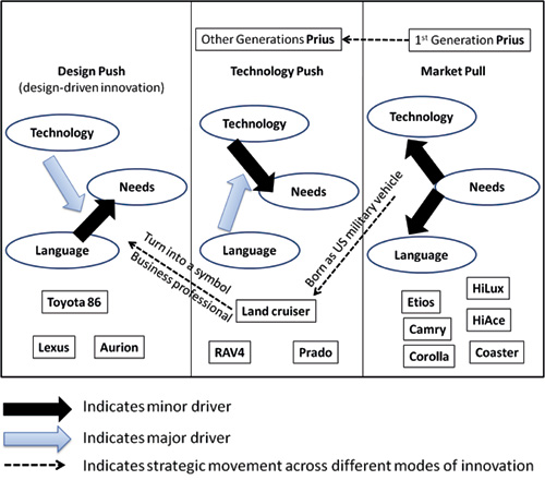 Design Driven Innovation as a Differentiation Strategy: in