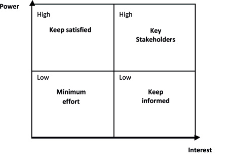 Power / Interest Matrix  Power Interest Matrix