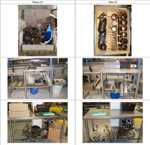 Application Of Lean Manufacturing Tools In The Food And