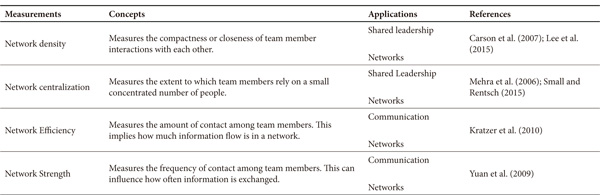Shared Leadership and Team Creativity: A Social Network