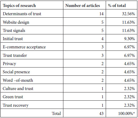 Online Consumer Trust: Trends in Research