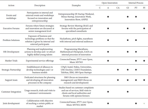 Mapping impacts of open innovation practices in a firm