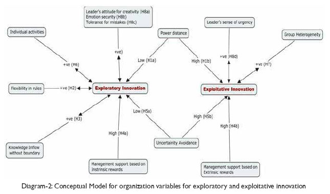 Organizational Factors For Exploration And Exploitation
