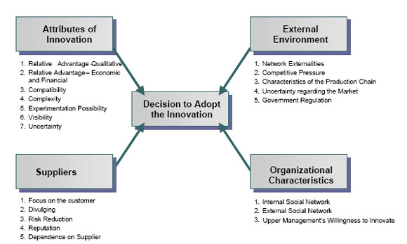 applying diffusion of innovations theory Diffusion of ehr innovation norms and leadership of a system also affect the diffusion of innovations systems whose members are similar in.