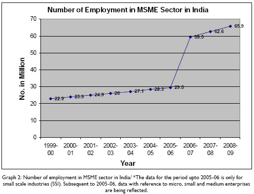 The Relationship Between Government Policy and the Growth of