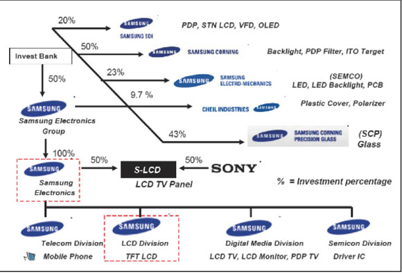 analyse the structure of sony in This is a pestel/pestle analysis of sony discussing how its  the legal  structure differs from country to country and market to market.