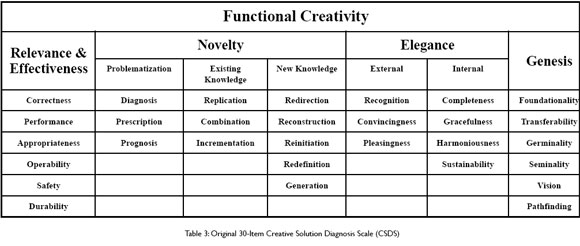 Measuring Creativity For Innovation Management