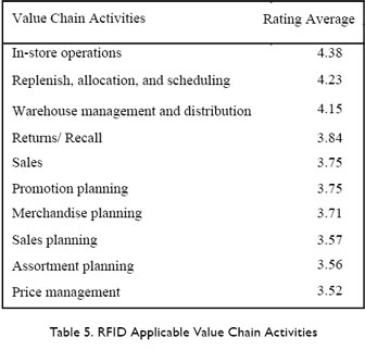 A Delphi Study of RFID Applicable Business Processes and