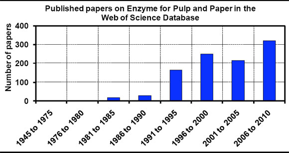 enzymes and paper The enzyme activity of the supernatants was determined by first separating the enzymes from the sugars by ultrafiltration and then by assaying the filter paper and β-glucosidase activity the washed residue was re-suspended in a ph 5 solution (volume equivalent to the removed sugar solution) and, without the addition of further enzyme, was .