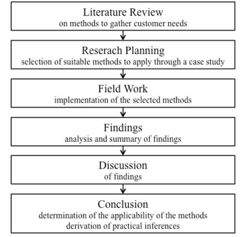 types of methodology in thesis
