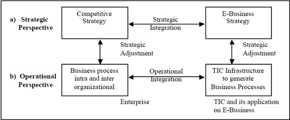 e business strategy essay E-business strategy, therefore, is any particular business strategy that deals with e-business processes and / or positioning of an e-business or a company in an industry that has been significantly changed by the emergence of e-business.