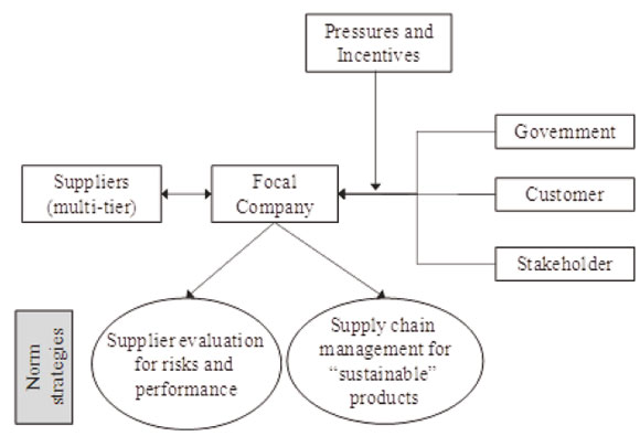 """value chain analysis literature review and A review of """"strategic management"""" papers in strategic management"""" papers in academic and analysis we performed a literature review by using the."""