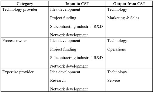 A Tuned Value Chain Model For University Based Public Research Organisation Case Lut Cst