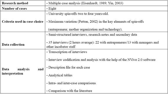 Table 2 Summary Of Methodological Procedures