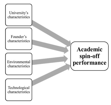 factors affecting academic performance of university students pdf