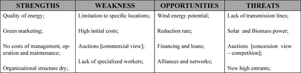 Marketing Approach of Brazilian Wind Energy Sector