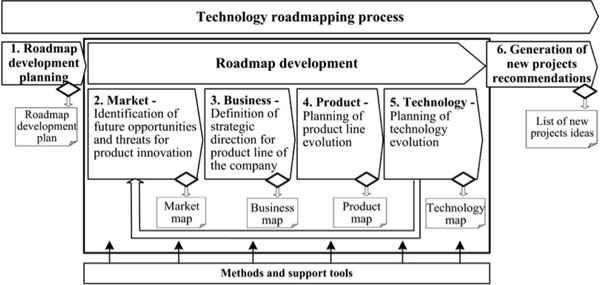 figure 1 shows the systematization of technology roadmapping sytrm developed to guide step by step the development of the roadmap and facilitate the