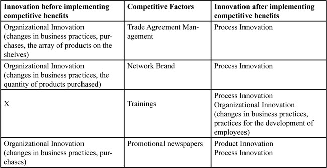 Innovation Processes in Small and Medium Enterprises Associated in