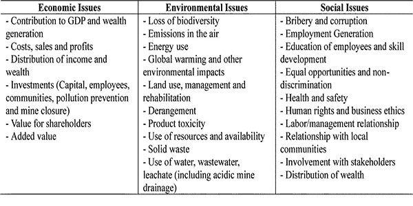 Strategic Implications of Water Usage: an Analysis in
