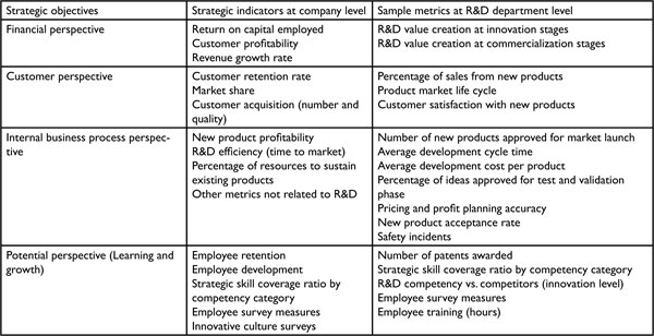 the balanced scorecard innovative performance measurement and management control system