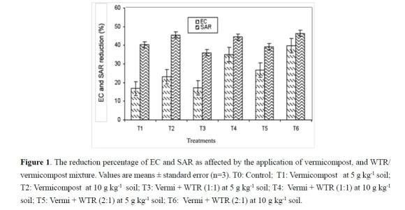Effect of vermicompost and its mixtures with water treatment