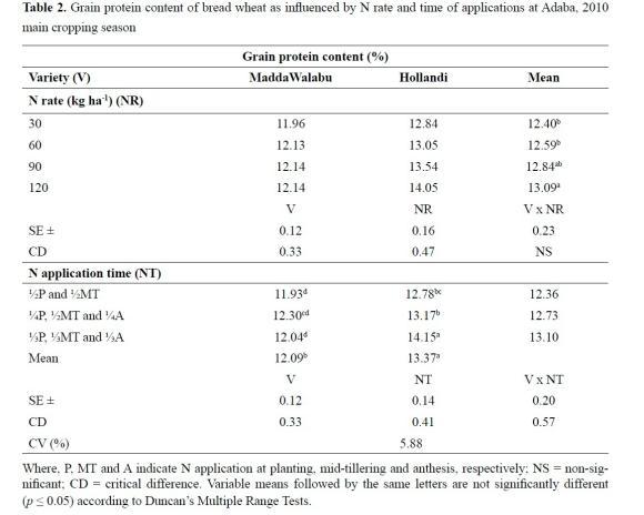 Nitrogen use efficiency of bread wheat: Effects of nitrogen