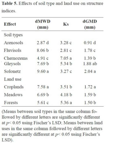 Soil dry aggregate size distribution effects of soil type for Types of soil and its uses