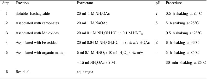 Single And Sequential Extraction Of Cadmium In Some Highly Calcareous Soils Of Southwestern Iran