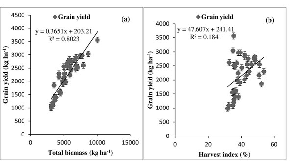 aerodynamic properties of tef grain and Terminal velocities were measured for both tef (eragrostis tef (zucc) trotter)  grains and straws using the suspension velocity method the terminal velocity of  tef.