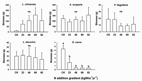 Response of bacterial community to simulated nitrogen for Soil 5 letters