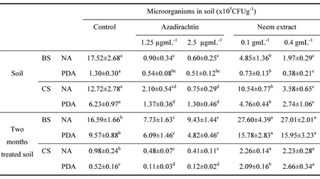 The effects of neem extract and azadirachtin on soil microorganisms