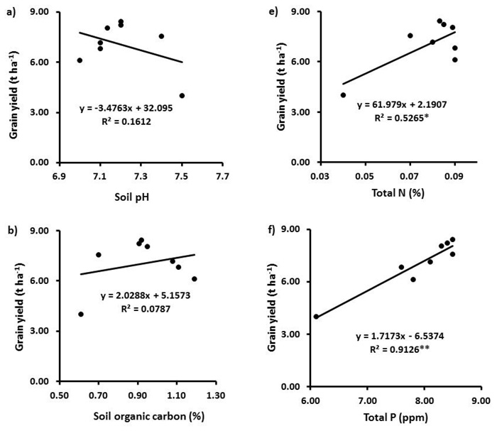 Effects of organic and inorganic manures on maize and their
