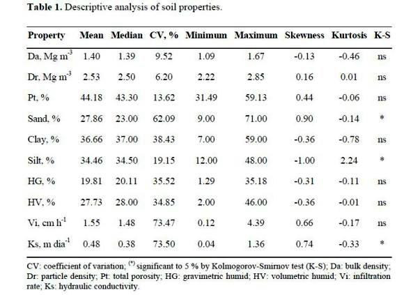 Identification of agronomic management units based on physical according to pimentel gomez and garcia 2002 the soil attributes that showed low variability were bulk density 952 and particle density 620 table publicscrutiny Choice Image