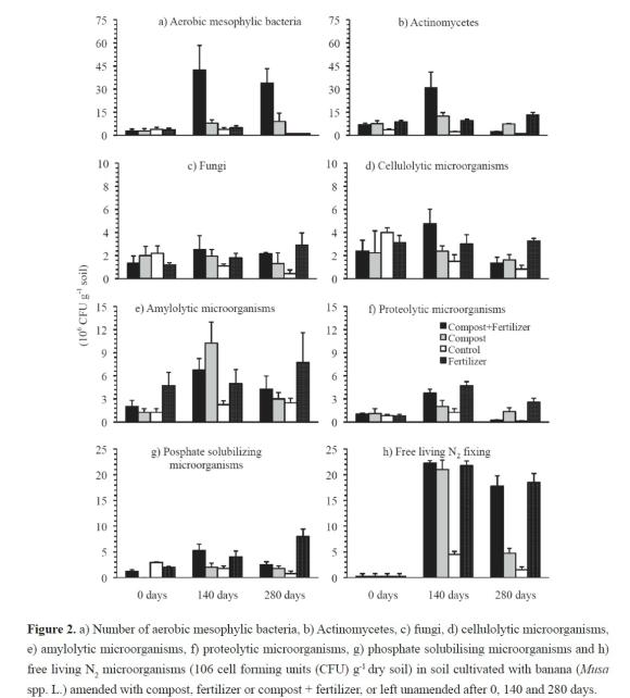 influence of compost microorganisms and npk Investigation of biofertilizers influence on vegetative that naturally activate the microorganisms found in the soil bacterium + vermi compost + npk.
