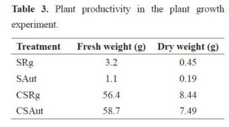 effect of salinity on seed germination experiment