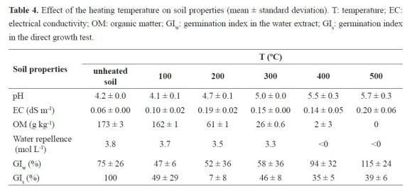 the effect of ph on plant growth