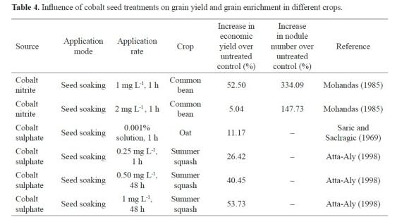 Micronutrient Application Through Seed Treatments A Review