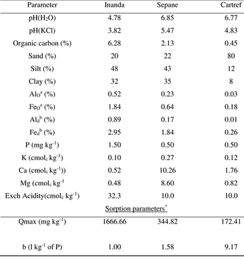 Possible use of struvite as an alternative phosphate fertilizer