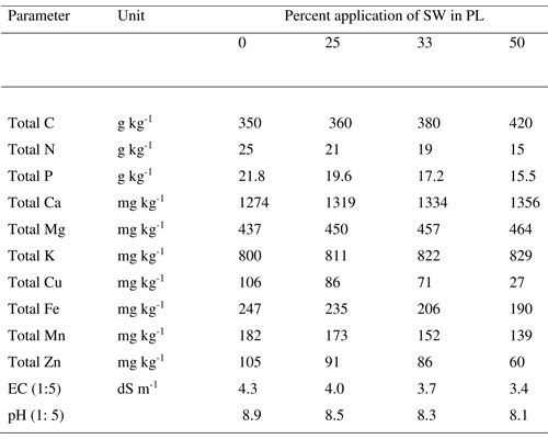 Extractability and bioavailability of phosphorus in soils