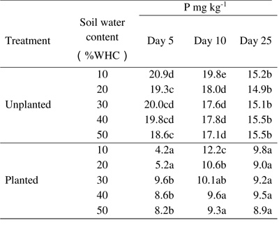 table 2 available p concentrations on days 5 10 and 25 in planted and unplanted soil at 10 50 of water holding capacity different letters on the same