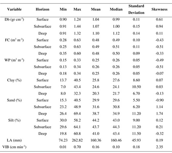 Assessment of methods to determine soil characteristics for db bulk density fc field capacity water content at 033 mpa wp wilting point water content at 15 mpa la water layer held by the soil between publicscrutiny Gallery