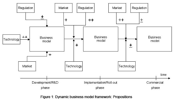 Business model dynamics a case survey malvernweather Images