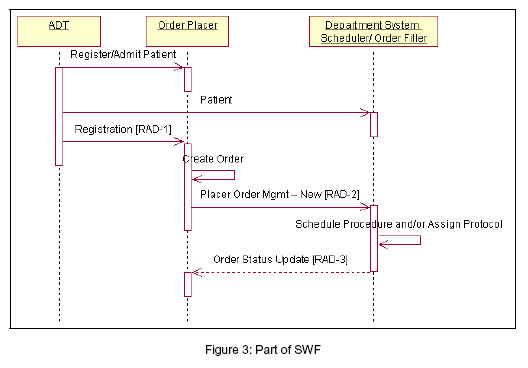 Sequence Diagram For Hospital Management System Pdf Library Of
