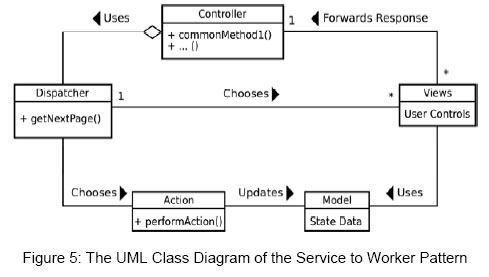An Assessment Of Design Patterns Rsquo Influence On A Java Based E
