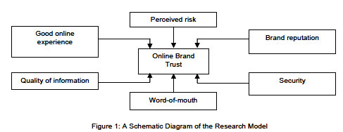 influence of brand image on customer perceived quality 2015-11-21 fact, perceived quality on a critical product char-acteristic can even inform consumer evaluations  40 customer-brand relationships as a function.