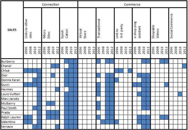 cube assessment framework for b2c websites applied in a