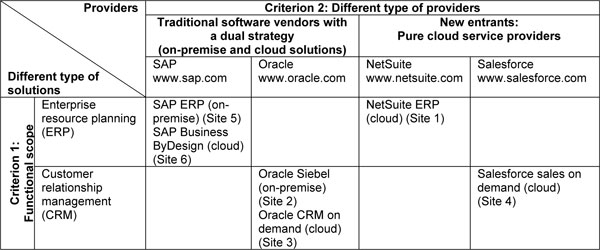 From On-Premise Software to Cloud Services: The Impact of Cloud