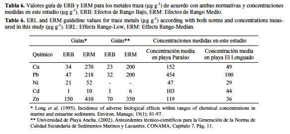 Concentracin de metales pesados cu ni zn cd pb en la biota y al comparar las concentraciones de los cinco metales pesados en los sedimentos de ambas playas fig 2 se observaron concentraciones significativa mente urtaz Image collections