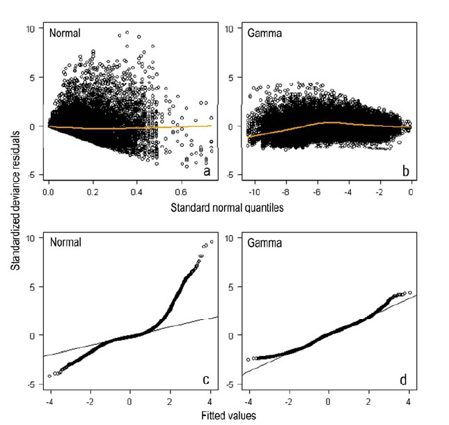 Reduciendo el sesgo e incertidumbre de las estimaciones figure 4 a b residuals plotted against fitted values and c d sorted residuals against standardized quantiles for normal and gamma glm models used to publicscrutiny Choice Image