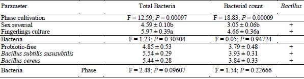 Cuantificación de las bacterias intestinales, costo de